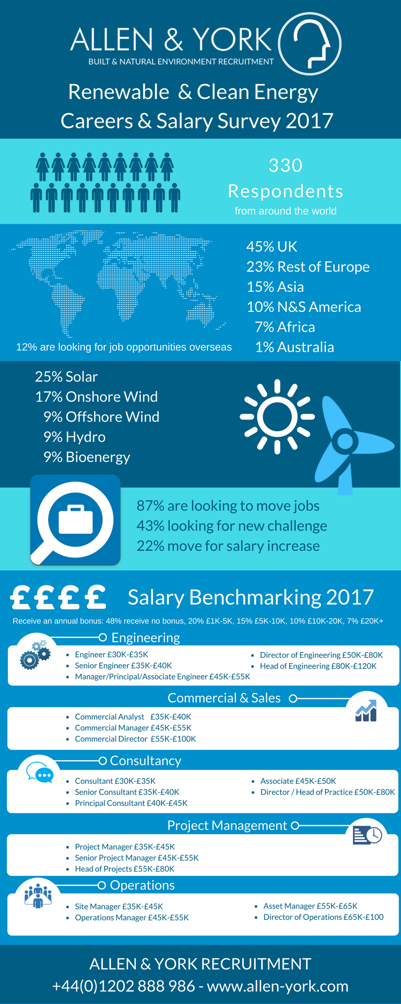 Renewable Energy Career & Recruitment Trends 2017 - Allen York