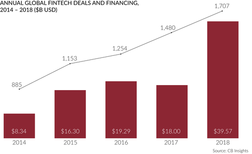 Annual Global Fintech Deals and Financing, 2014 - 2018 ($B USD)