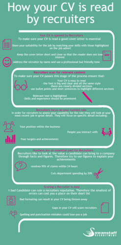 how your cv is read by recruiters infographic