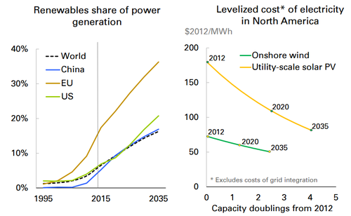 energy growth graphic