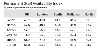 Regional perm staff availability Index August 2020 REC Job Index