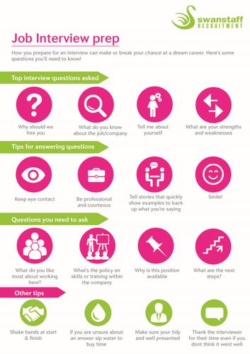 Job interview prep infographic