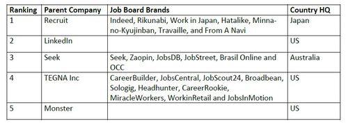 list of job boards