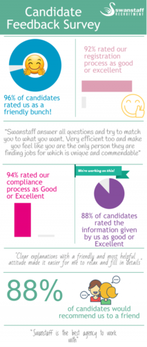 candidate feedback survey infographic