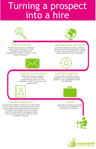 turning a prospect into a hire infographic
