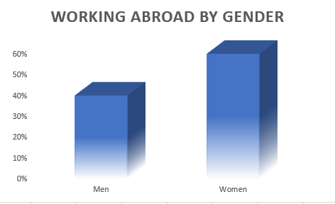 Working Abroad: One for all & all for Women! - Careertrotter