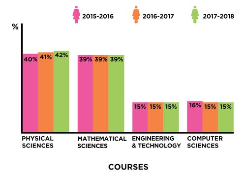 women in stem stats