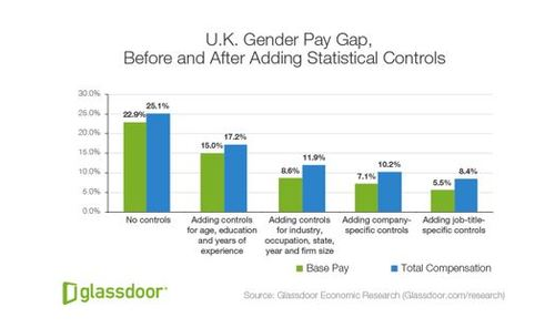 5% adjusted gender pay gap in UK, Glassdoor study reveals