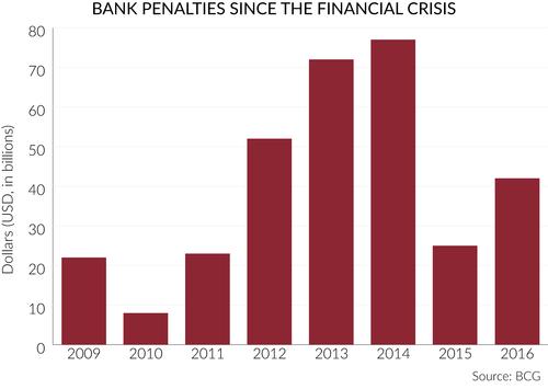 Bank Penalties Since the Financial Crisis