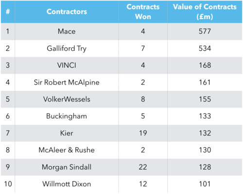 Top 10 UK Construction League Table: September 2019