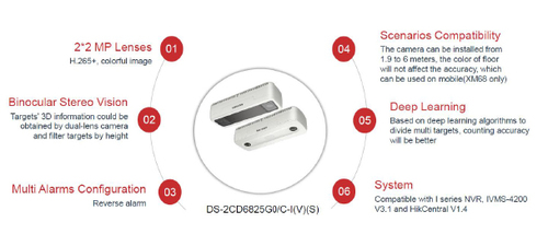 Hikvision Dual lens People Counting camera model DS-2CD6825G0/C-I(V)(S)