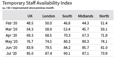 Regional temporary staff availability Index August 2020 REC Job Index