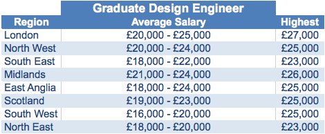 Graduate Project Manager Average Salaries