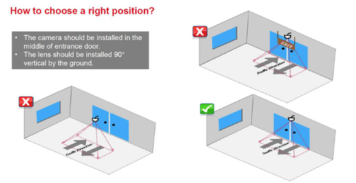 Hikvision camera positioning for people count
