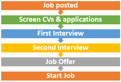 when to apply for graduate jobs