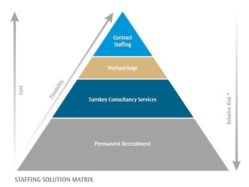staffing solution matrix