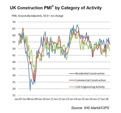 Construction PMI September 2018