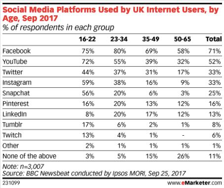 Social Media Platforms Used in UK Sept 2017