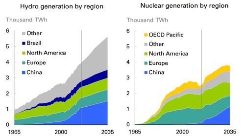 power generation graphic