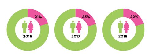 women in stem uk