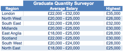 Graduate Quantity Surveyor Average Salaries