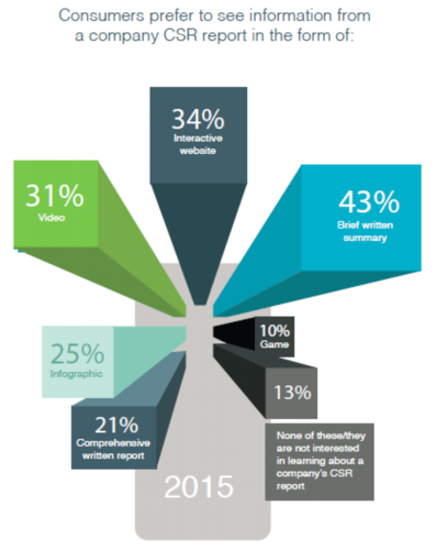 csr report infographic