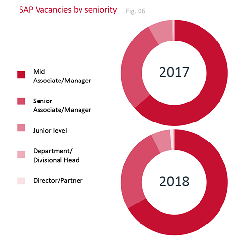 SAP skills in demand 2018 - RED SAP Solutions
