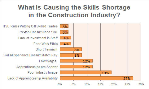What Are the Top 3 Causes of the Skills Shortage in Construction?