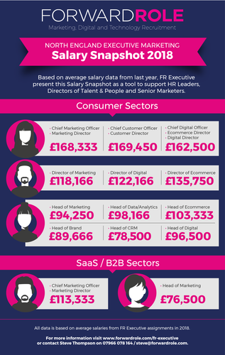 salary-snapshot-2018-executive-marketing-jobs-North-England