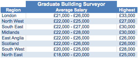 Graduate Building Surveyor Average Salaries