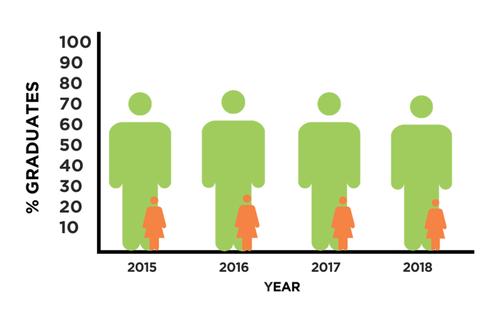 Percentage of Women in STEM