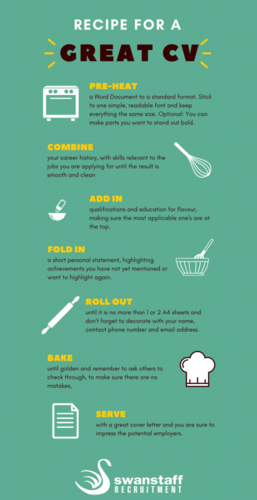 recipe for a great cv infographic