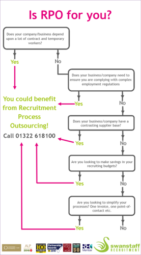 swanstaff recruitment RPO infographic