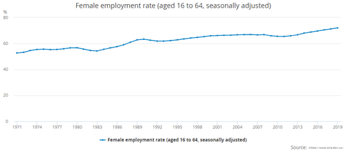 female-employment-rate-UK-statistics-2020-graph