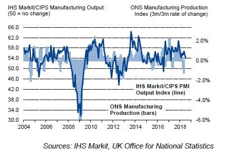 Manufacturing Output PMI