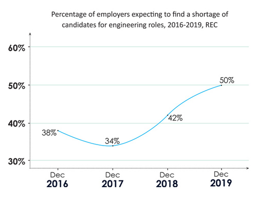Percentage of employers expecting to find a shortage of candidates for engineering roles, 2016-2019, REC