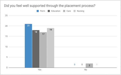 Vetro Recruitment Survey Results