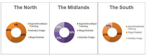 Skills Shortage  the North, Midlands and the South.