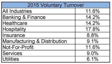 table showing 2015 voluntary turnover