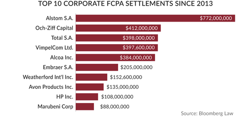 Top 10 Corporate FCPA Settlements Since 2013