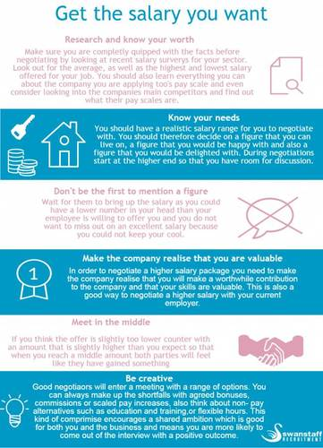 How to negotiate your salary infographic