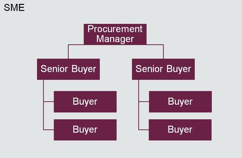 what is the role of purchasing