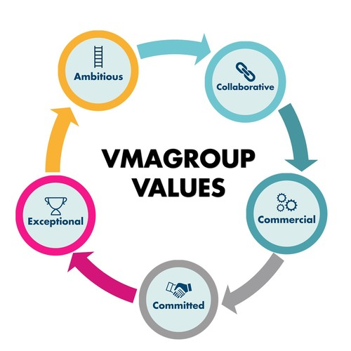 VMAGROUP Values