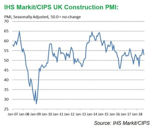 Construction Jobs Market Holds up Despite Slowing Growth